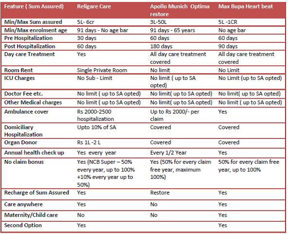 Religare care comparison