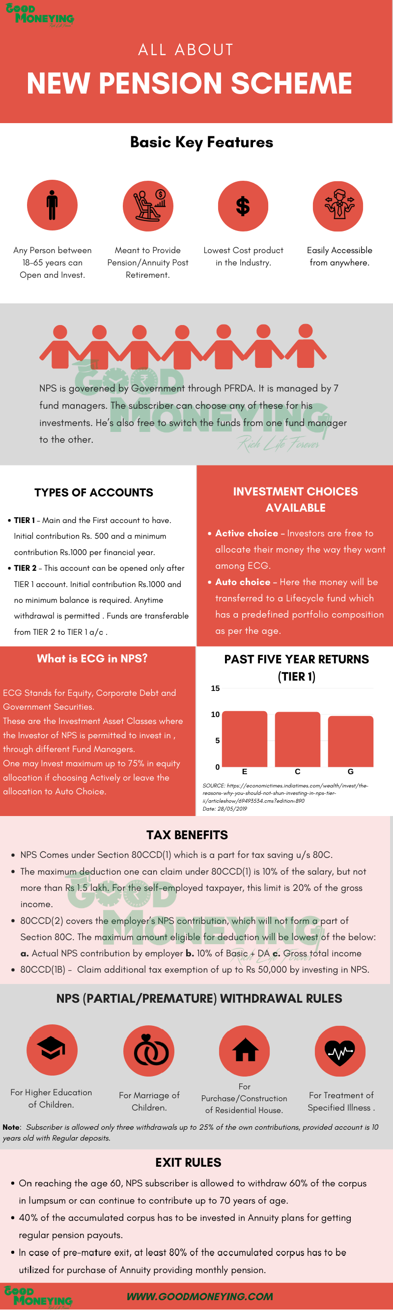 New Pension Scheme Infographic