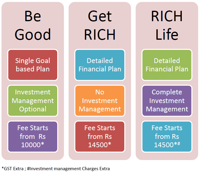 personal financial planning services in india
