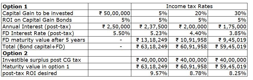 capital gain bonds comparison