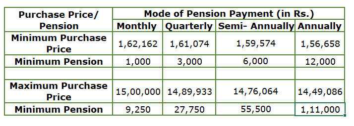 PMVVY purchase price and pension 2020