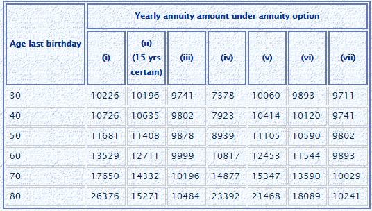 lic jeevan akshay pension calculations