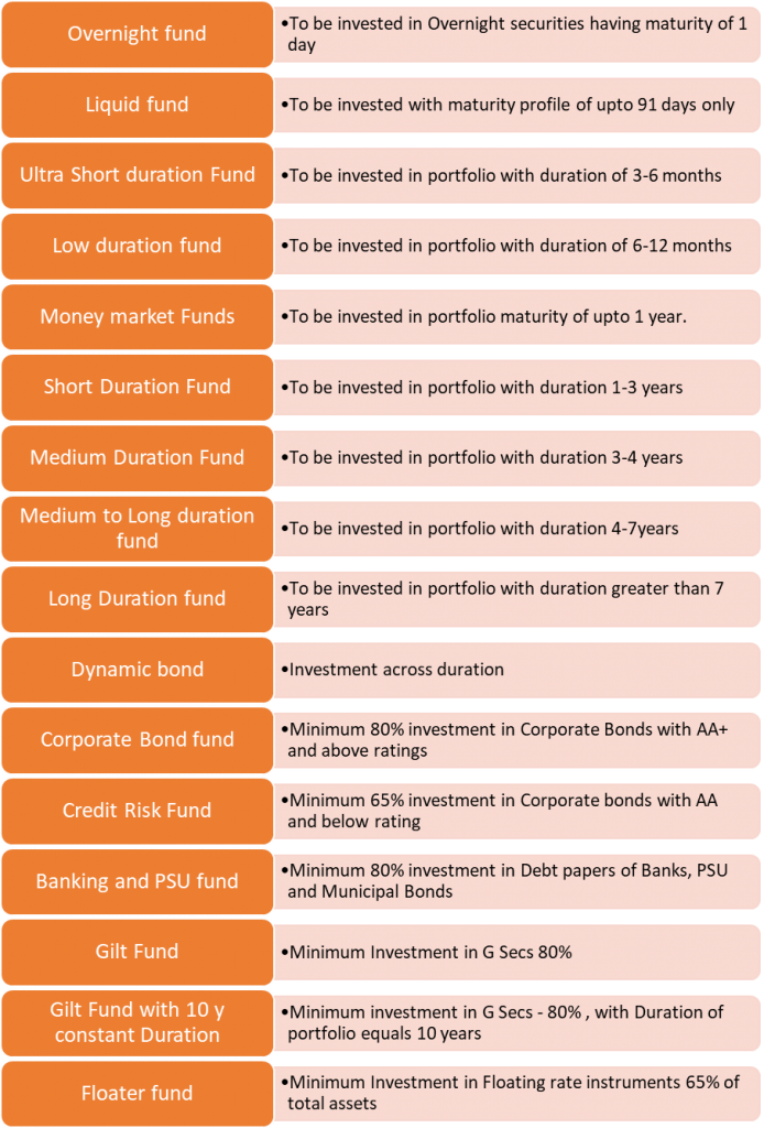 type of debt funds