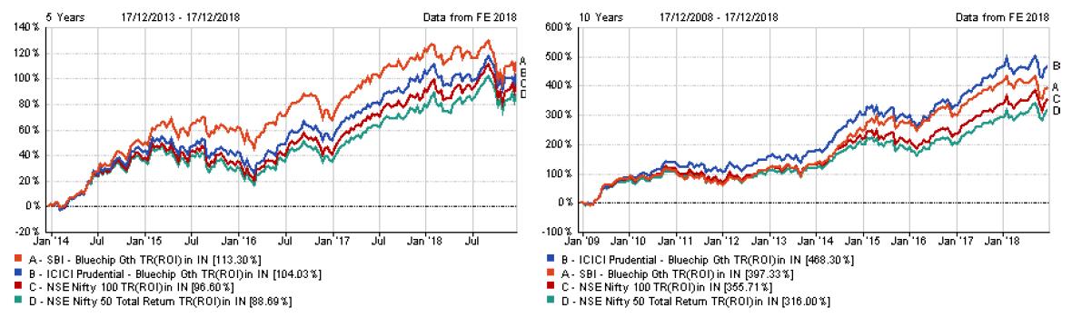 index funds in india comparison