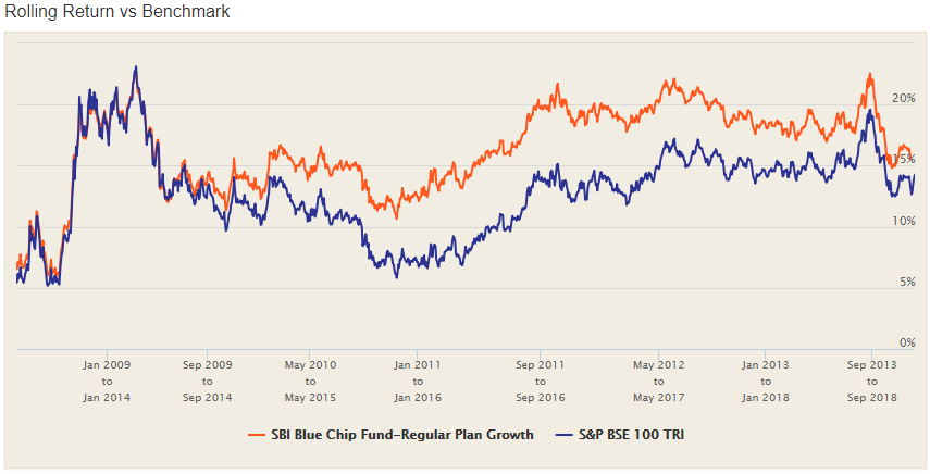 index funds in india - sbi bluechip rolling returns
