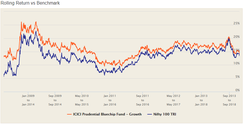 Index funds in india - icici pru rolling returns