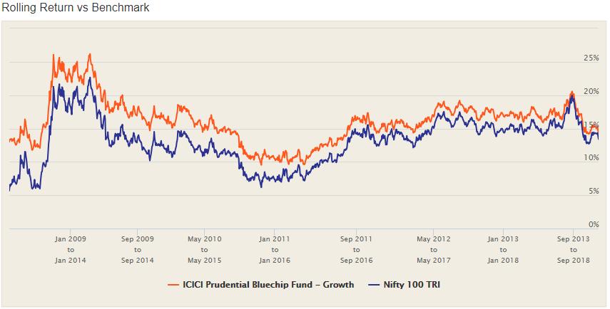 Index funds in india - icici pru rolling returns