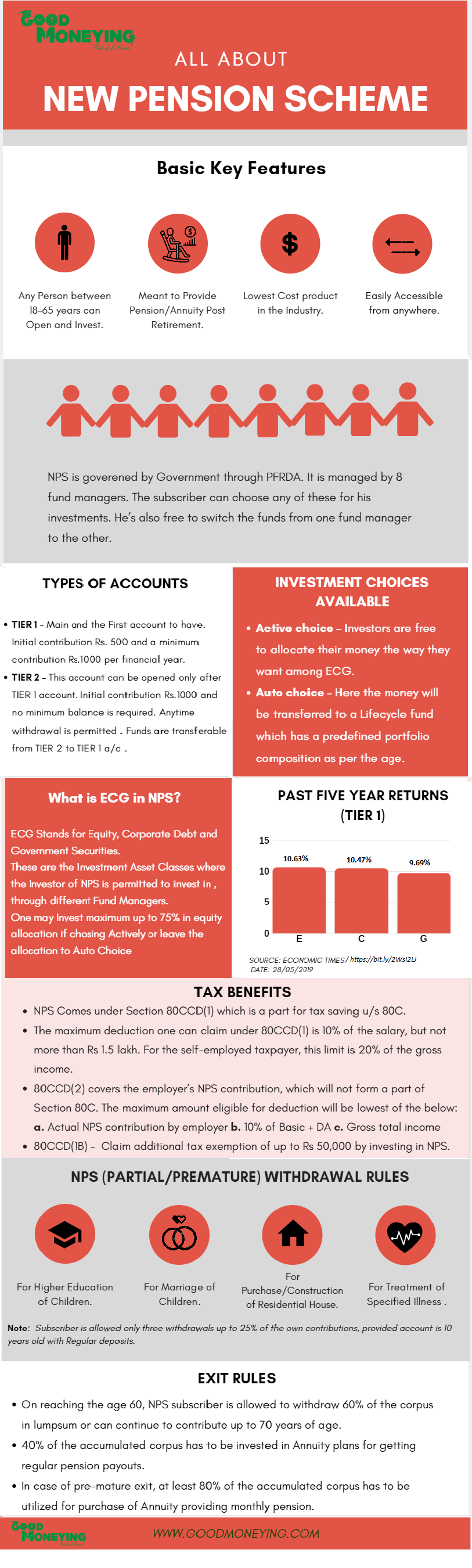 All about NPS (Infographics)