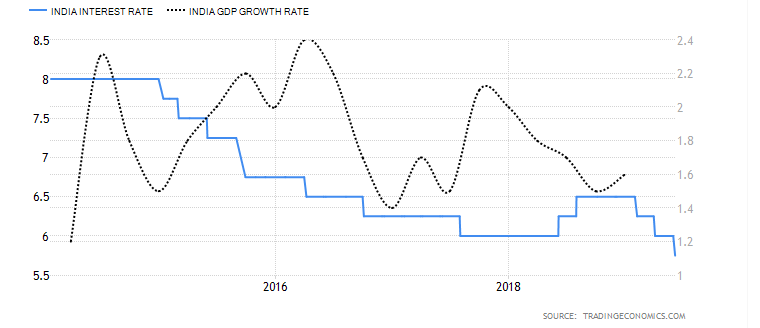 Repo rate and GDP growth