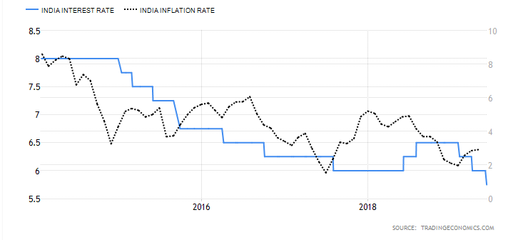 Repo rate and Inflation