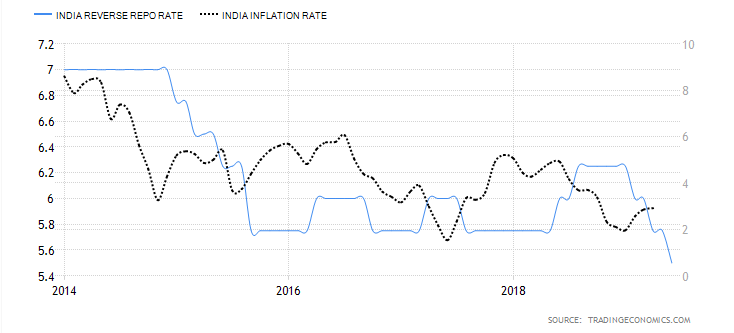 Reverse Repo and Inflation