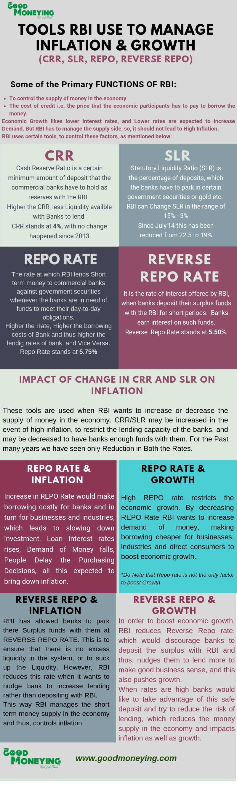CRR, SLR, REpo rate, Reverse repo rate