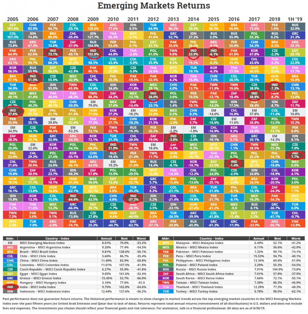 International Emerging Market  Returns