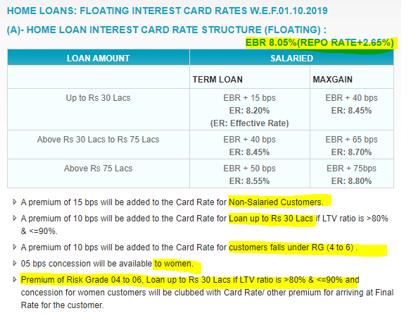 SBI home loan rates - External benchmarking