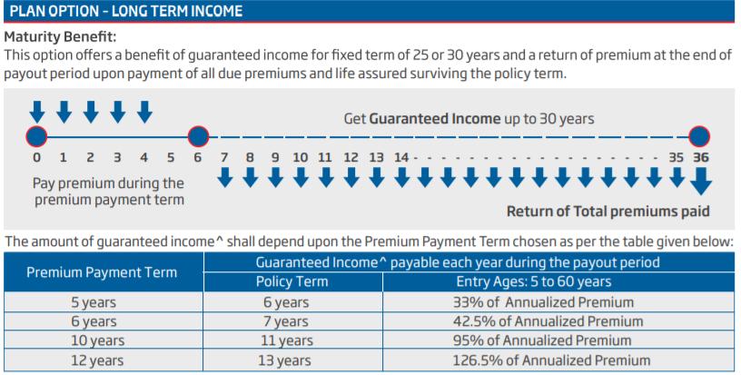 hdfc sanchay plus - long term income