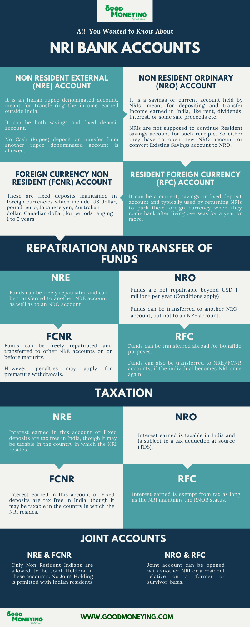 NRE fixed deposits - Type of NRI bank accounts infographics