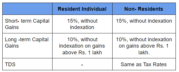 Equity Funds taxation