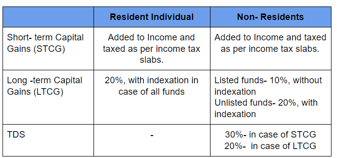 Taxation of Non-Equity Funds