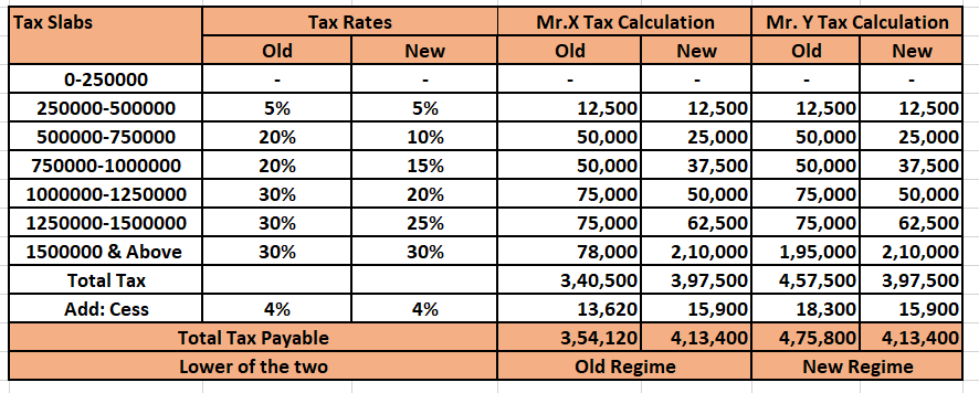 new and old income tax slabs 20-21