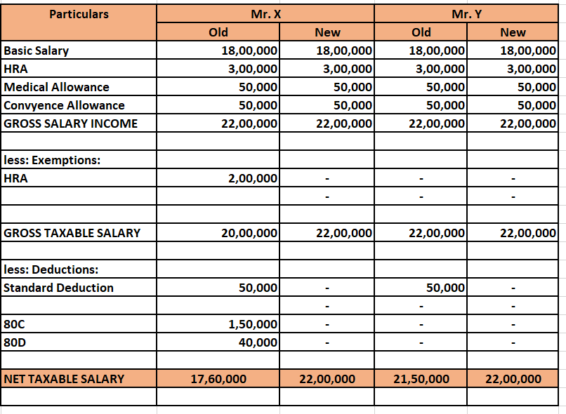 old and new Income tax slabs