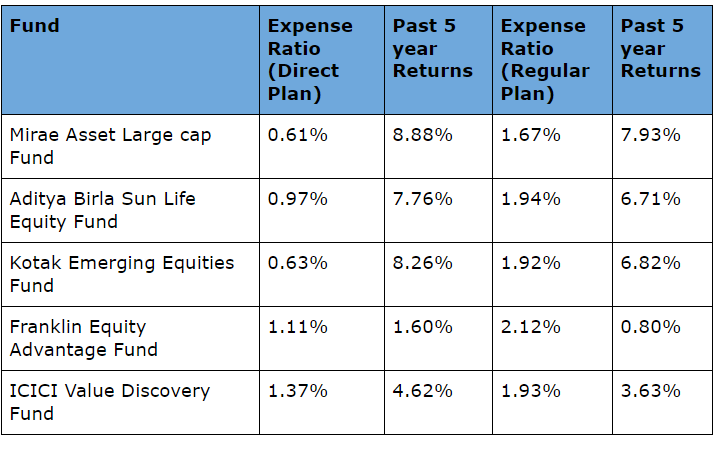Direct and Regular plan expense Ratio Comparison