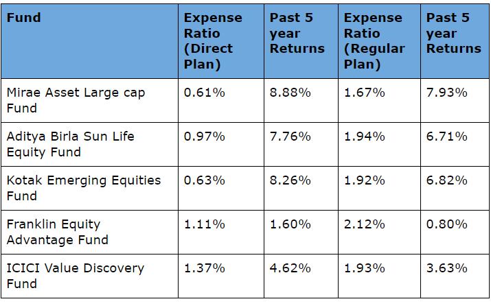 Direct and Regular plan expense Ratio Comparison
