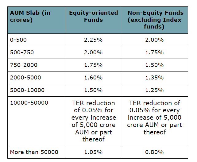 Close-ended Mutual Fund Expense ratio SEBI limits