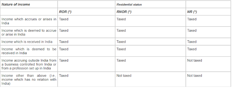 Taxation on different Residential status