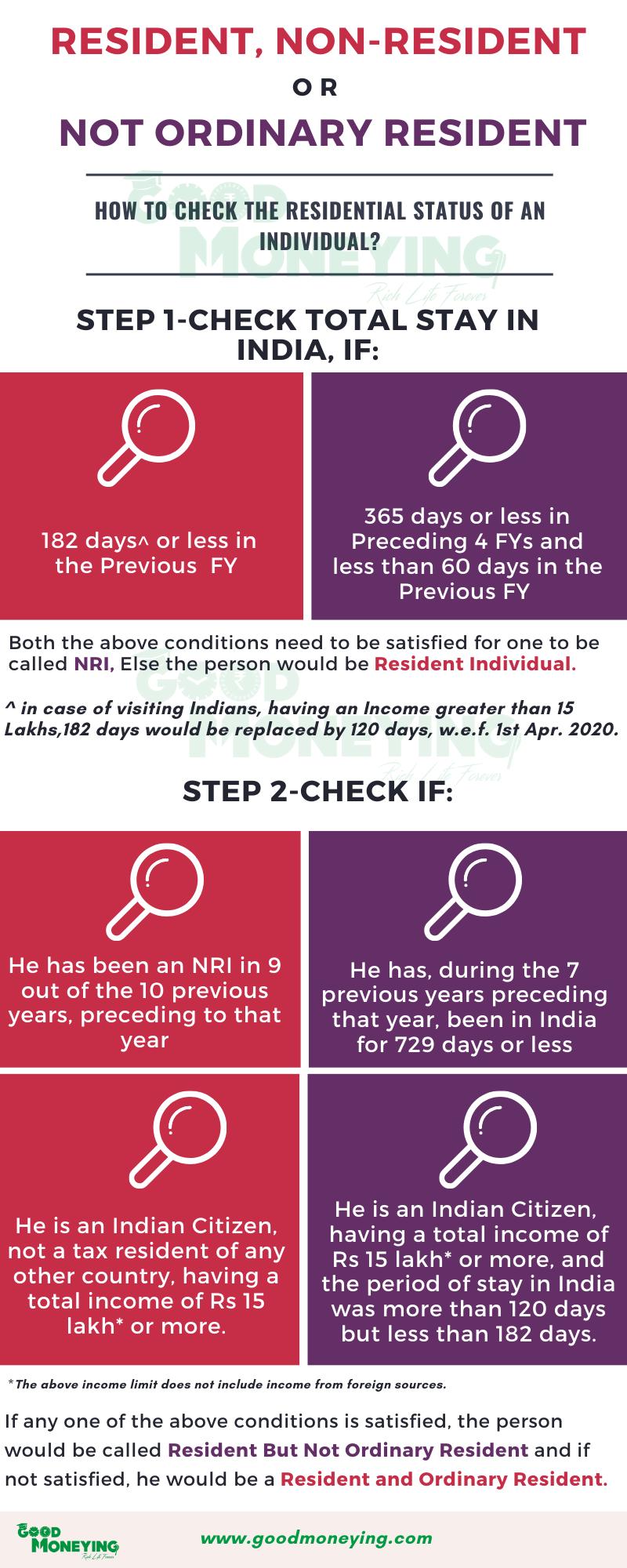 RNOR Status infographics