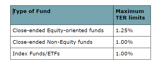 Other funds expense ratio SEBI