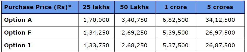 LIC Jeevan Akshay VII Annuity Rates