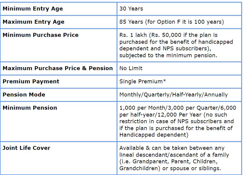 LIC Jeevan Akshay VII features