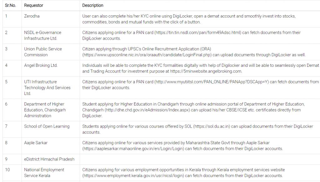 DigiLocker Registered Requesters