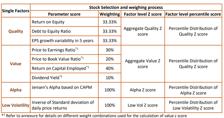 Single Factor weighing Strategy