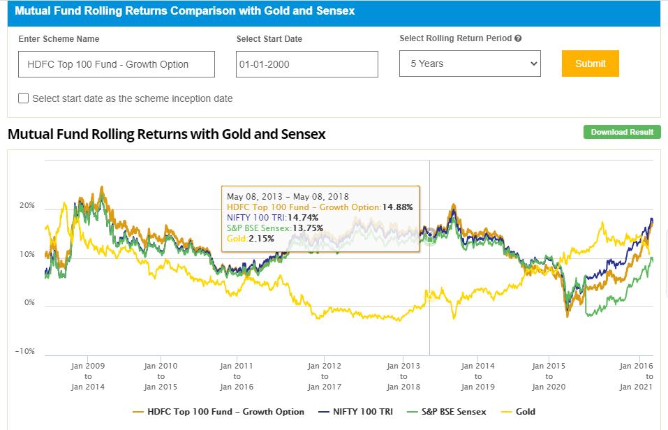 Stock market fall -large-cap fund vs gold vs sensex