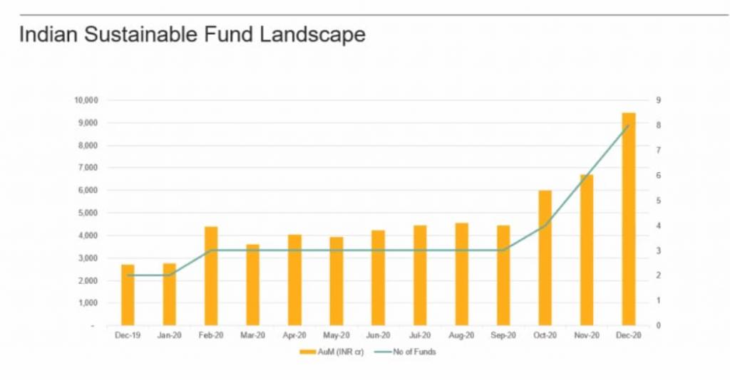 ESG Funds in India AUM