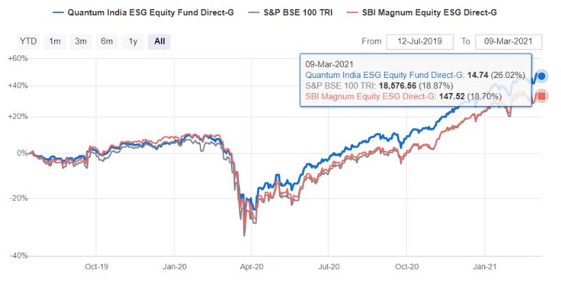 SBI & Quantum ESG fund performance