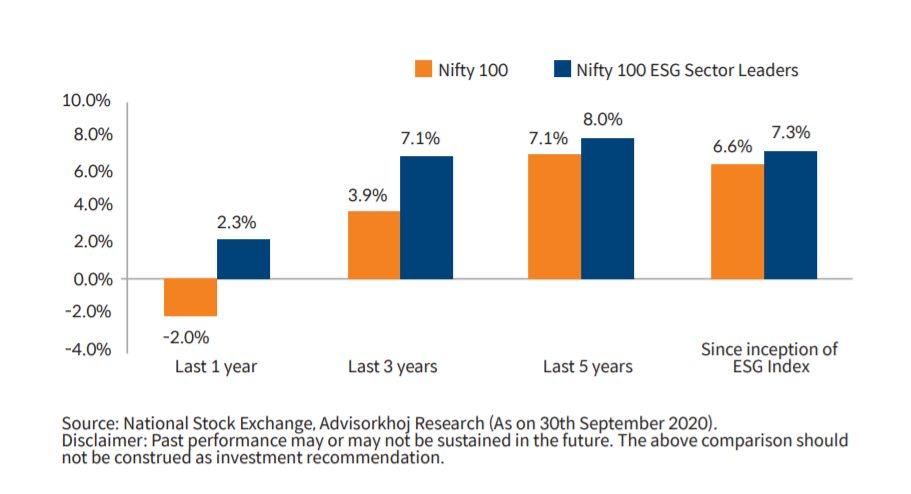 Nifty vs Nifty ESG Index