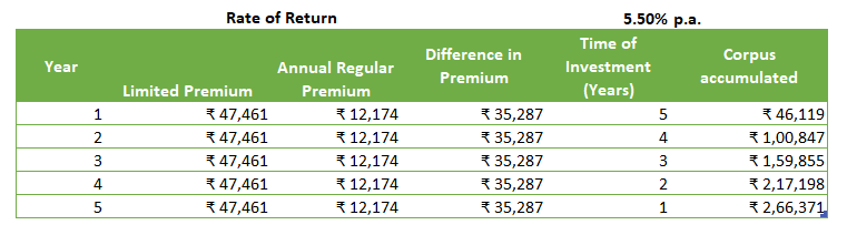 Future Value after 5 years of investing the difference in premium