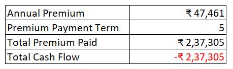Limited Premium Payment Term Cash Flow