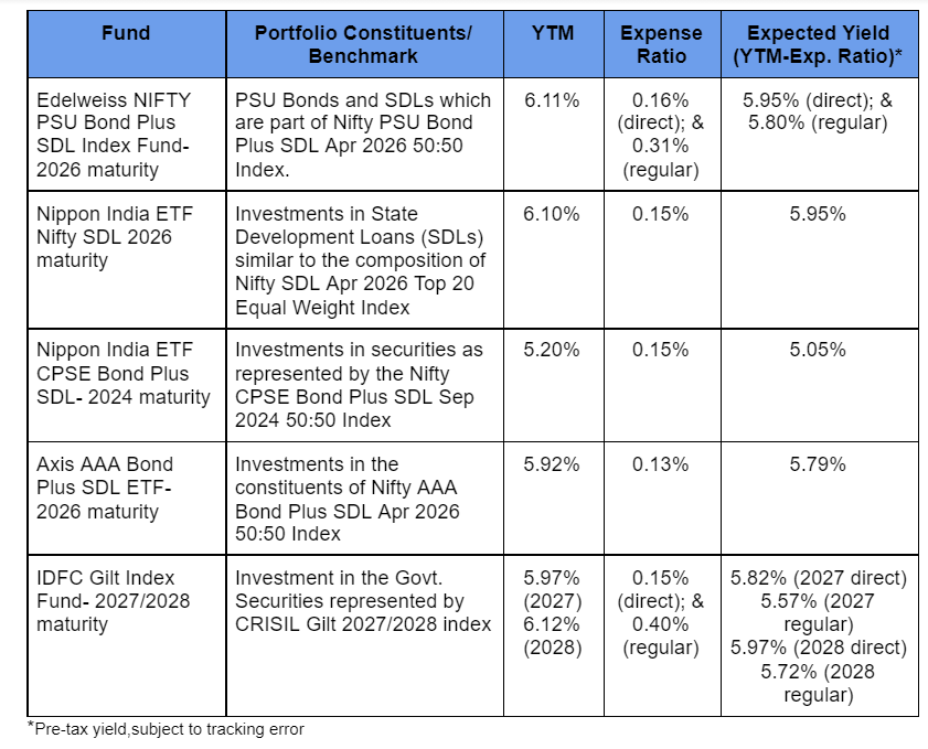 Target Maturity Fund options
