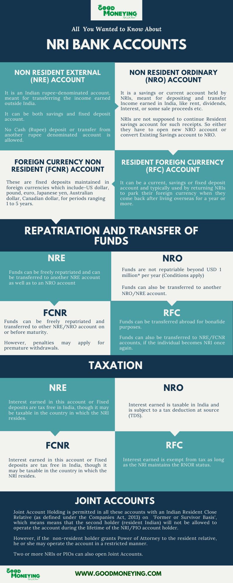 Types of NRI Bank Accounts