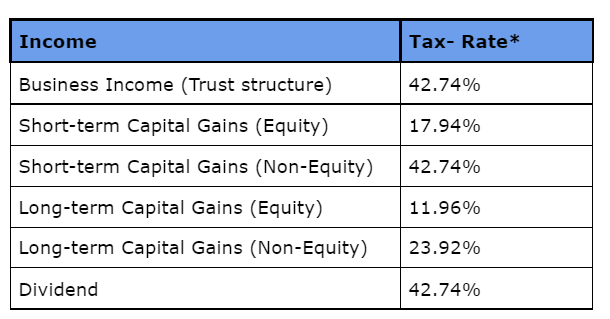 Alternative Investment Fund Cat III tax rates