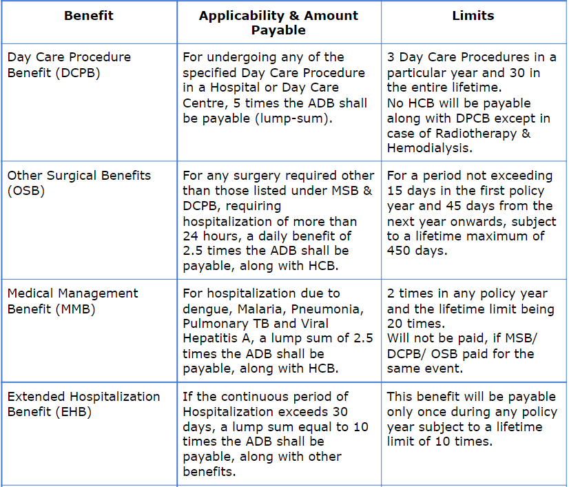 LIC Arogya Rakshak Benefits